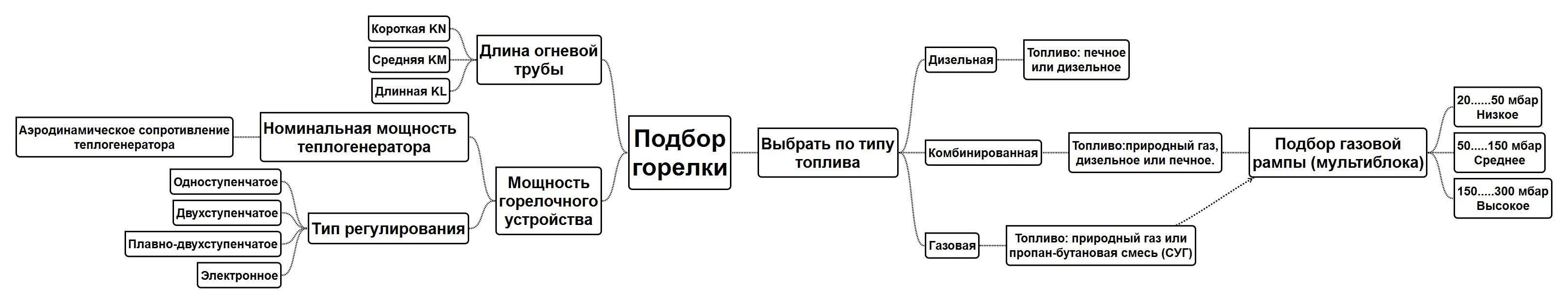Схема подбора
